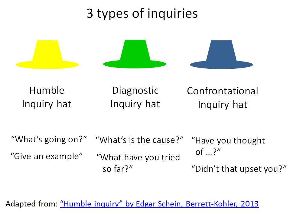 Esaminare un 39 idea usando 3 tipi di inquiry for Come faccio a ottenere un prestito per costruire una casa